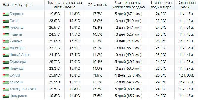 какая погода в абхазии в сентябре
